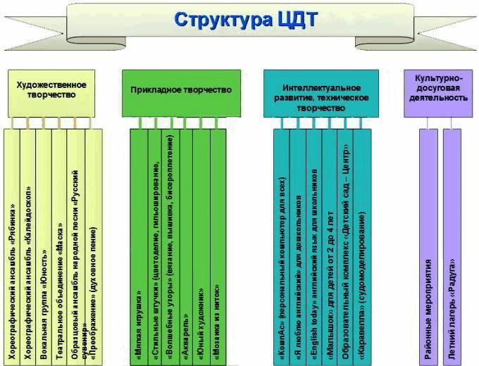 Struktura_CDT